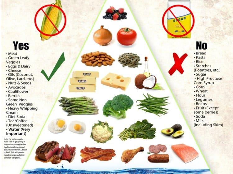 Keto-Diet-yes-no
